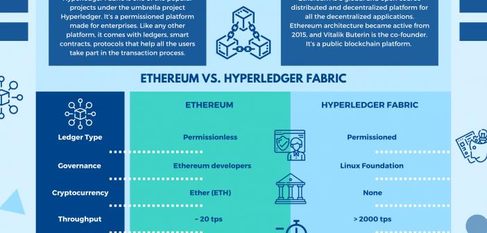 Hyperledger Fabric Vs Ethereum
