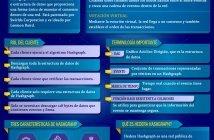 TECNOLOGÍA HASHGRAPH EXPLICACIÓN SIMPLE
