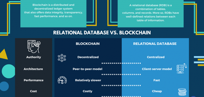 blockchain vs relational database