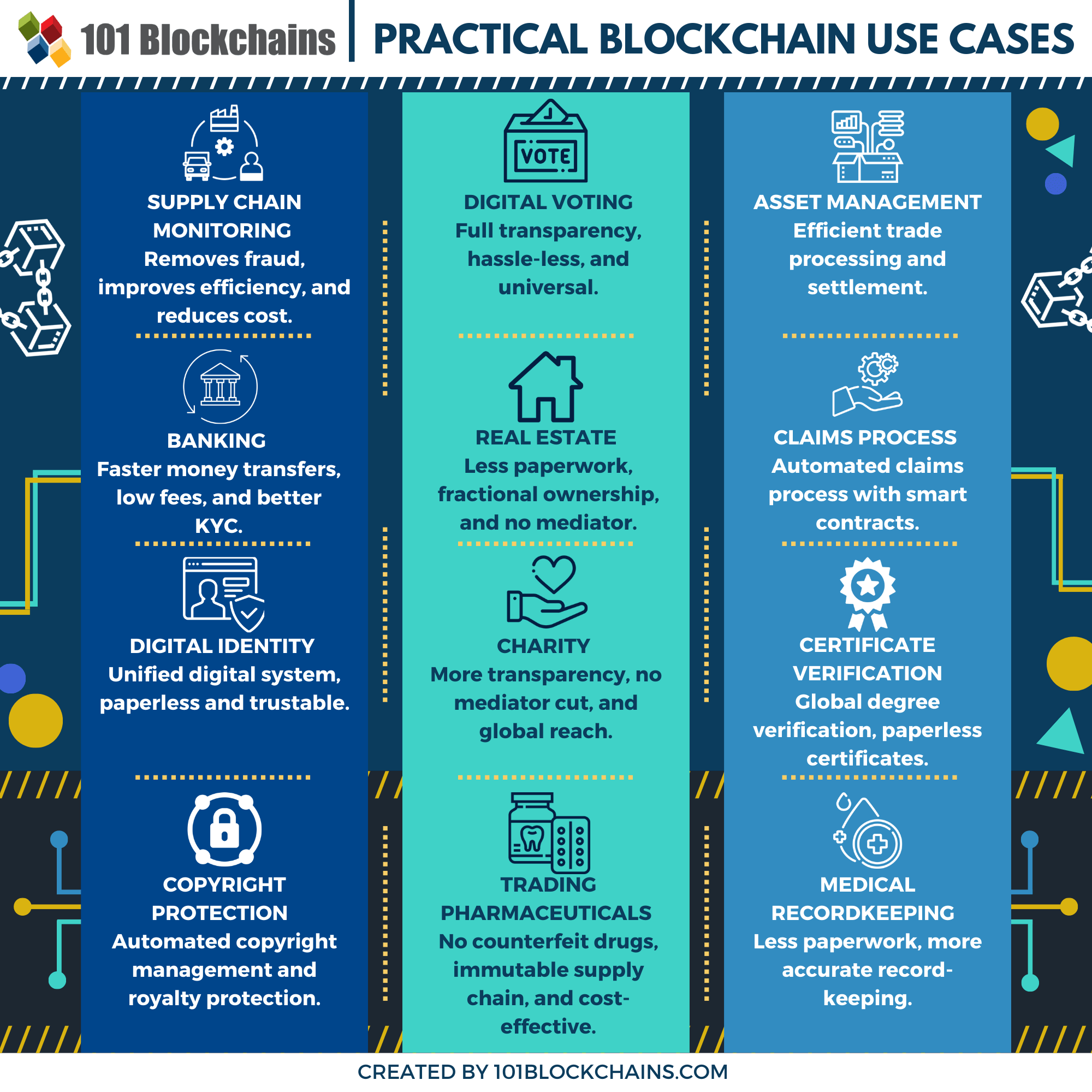 practical blockchain use cases