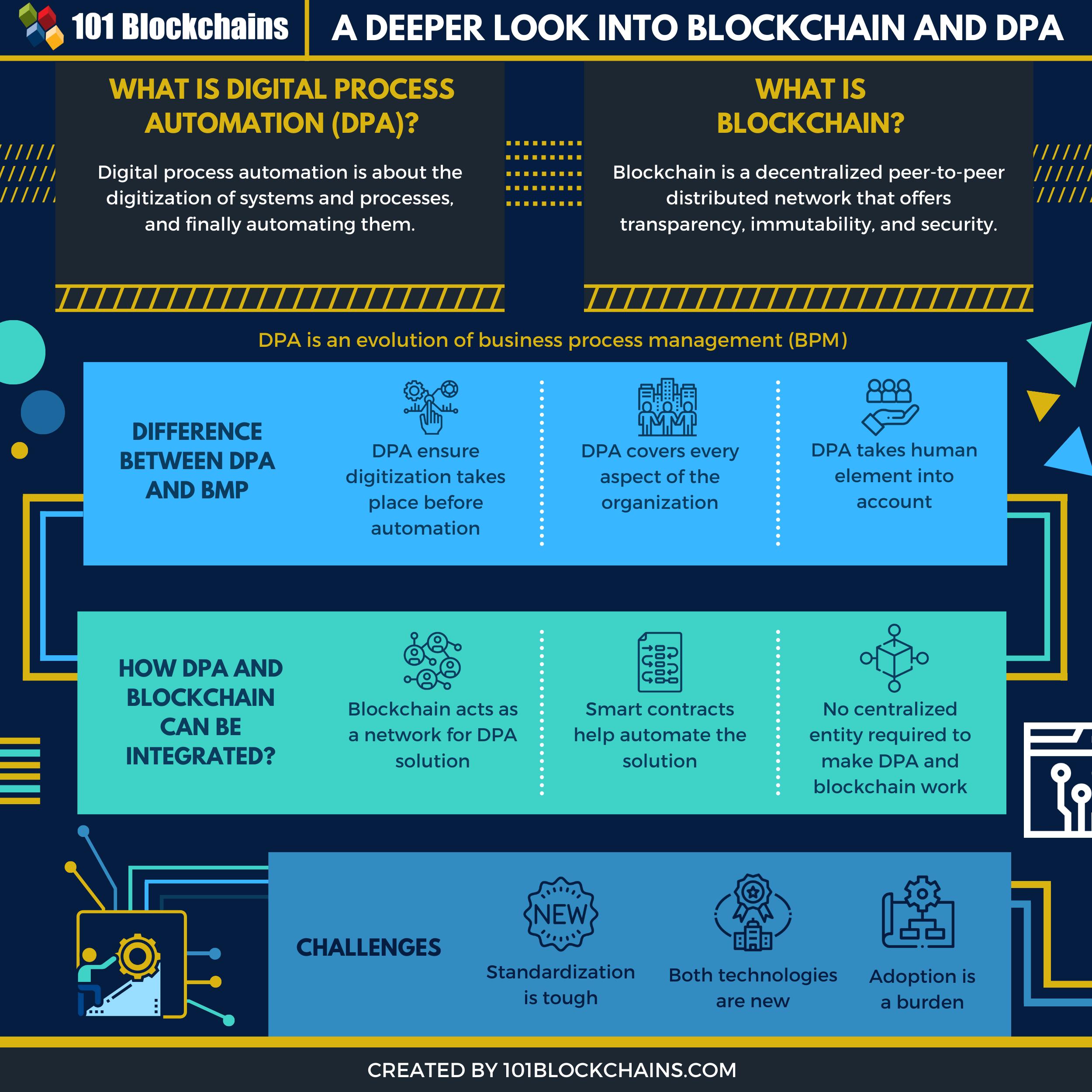 Blockchain and DPA