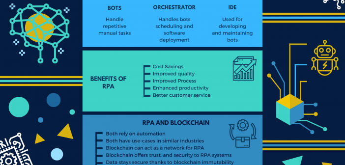 Blockchain and RPA