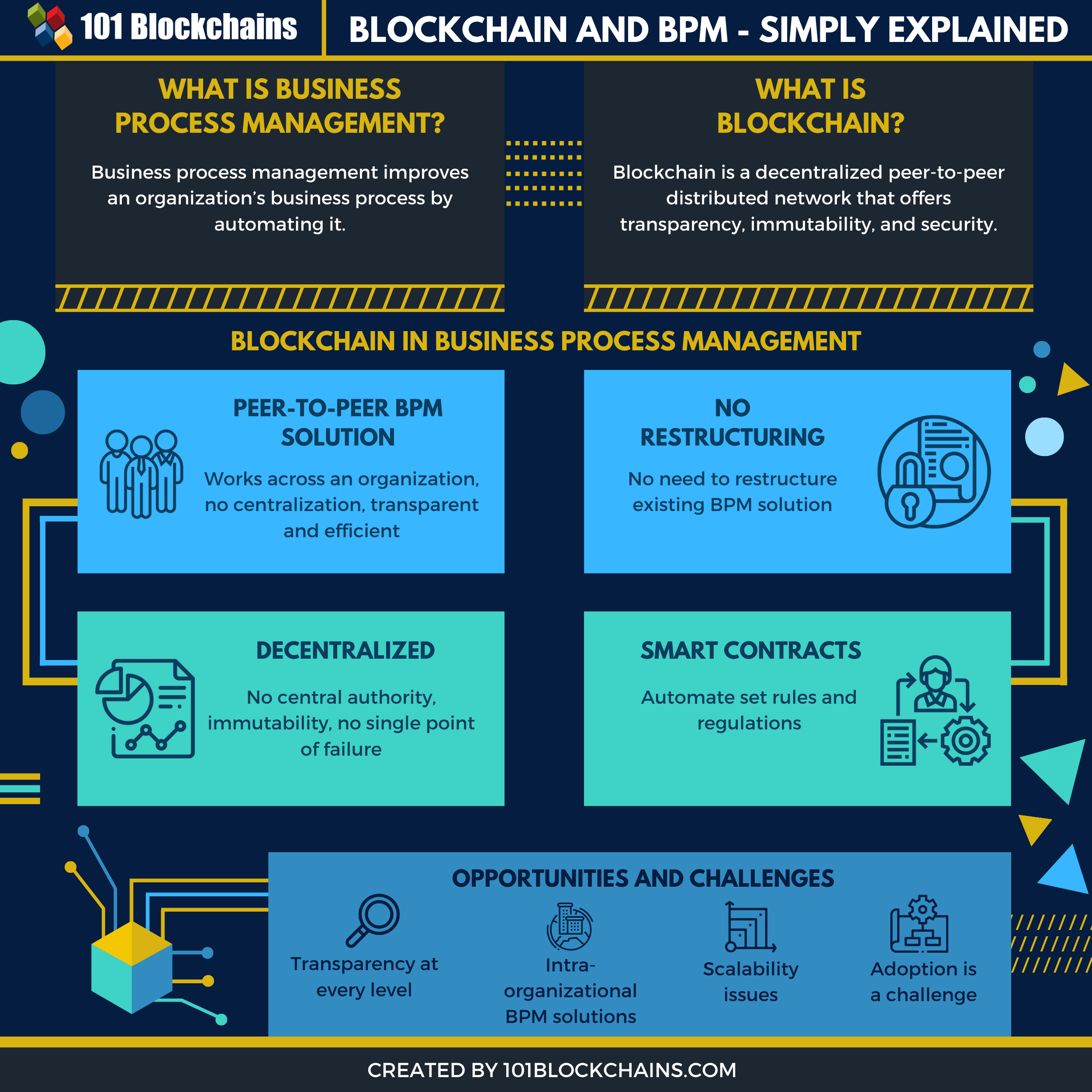 Blockchain and bpm