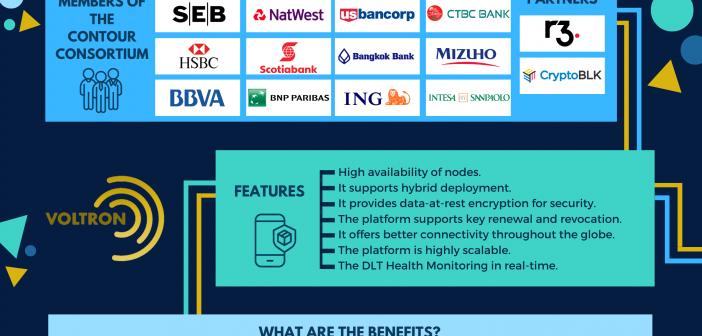 Contour blockchain