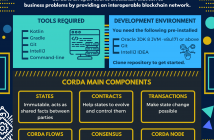 Corda tutorial