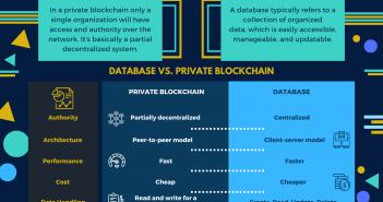 private blockchain vs database