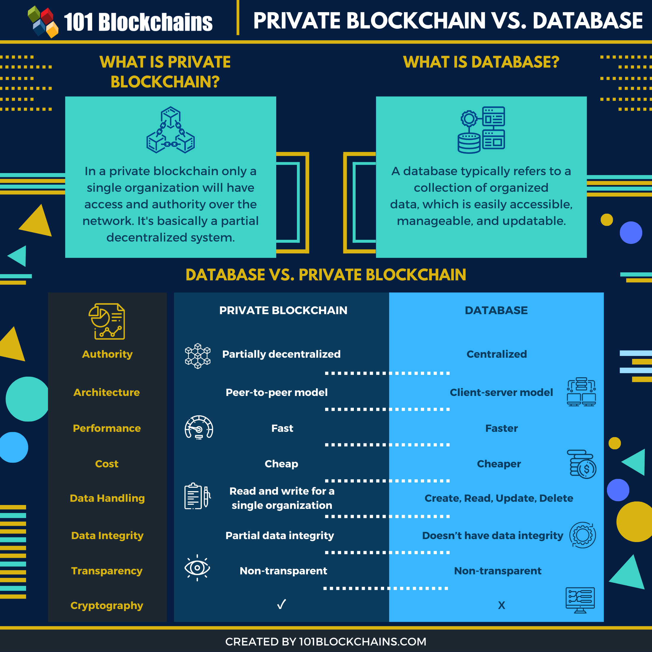 private blockchain vs database