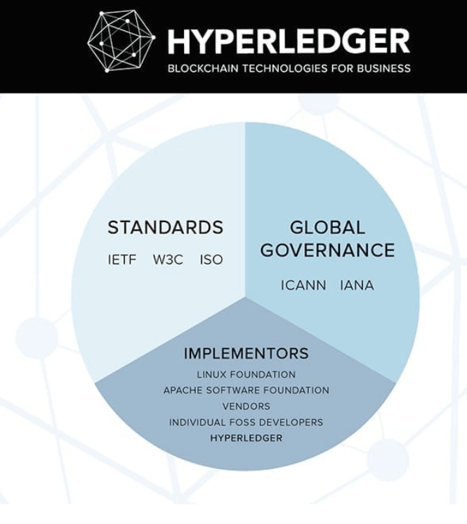 who-invented-hyperledger