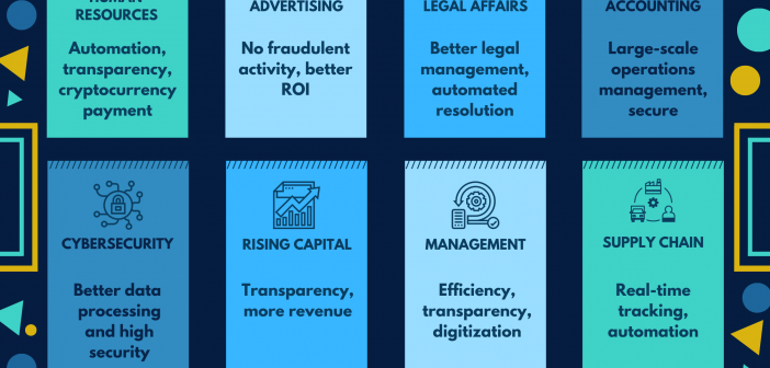 Blockchain Change Organizations