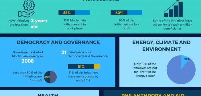 Blockchain for social Impact