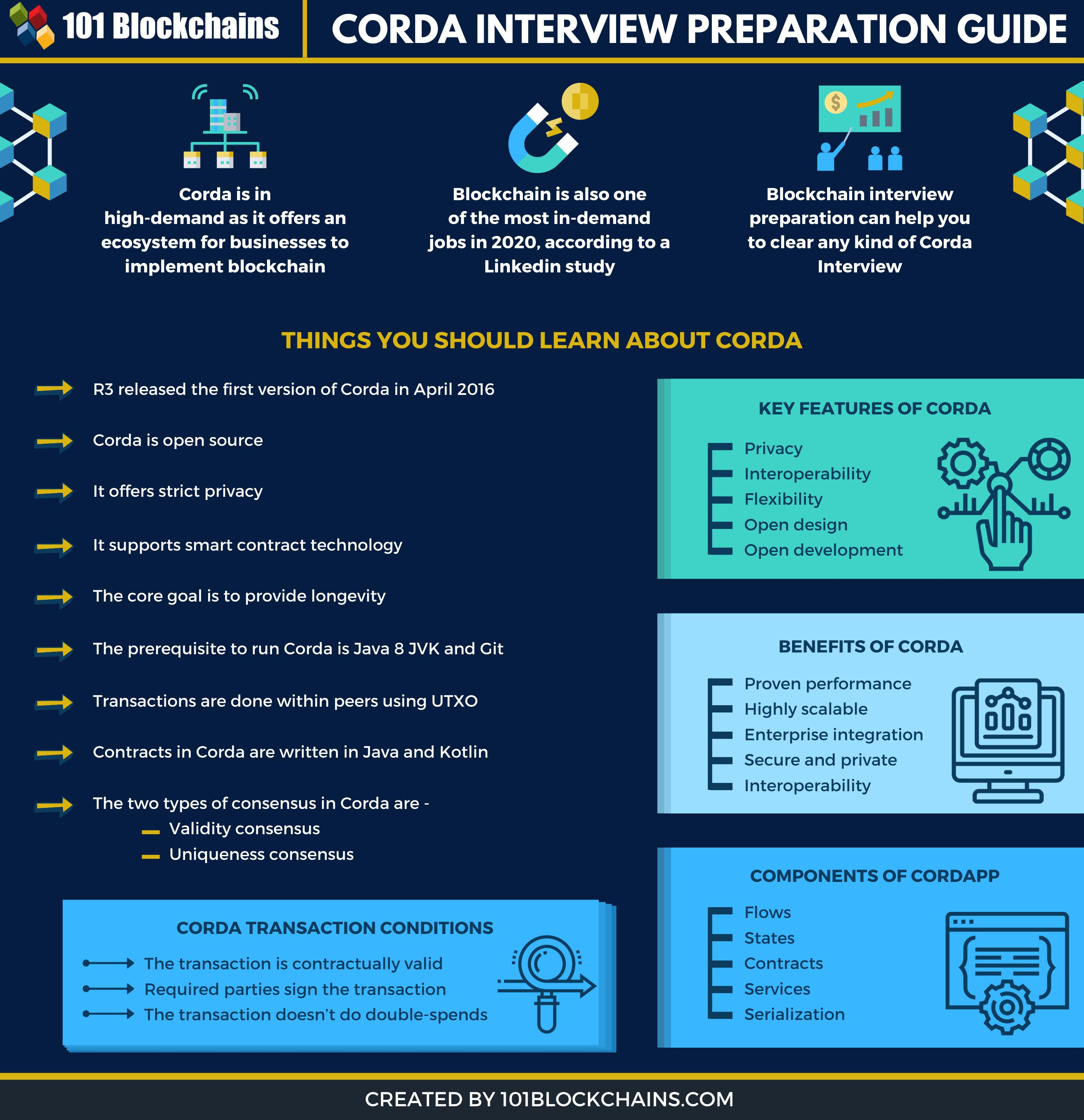 CORDA INTERVIEW
