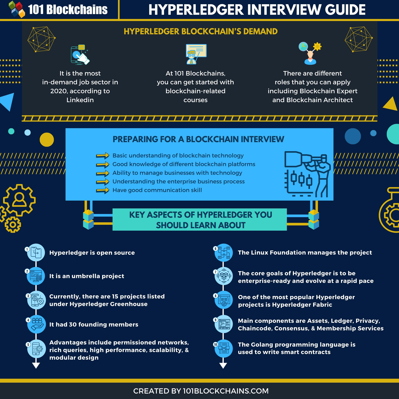 HYPERLEDGER INTERVIEW