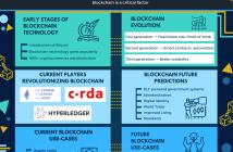 Is Blockchain The Future