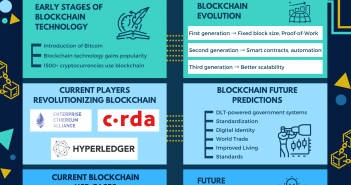 Is Blockchain The Future