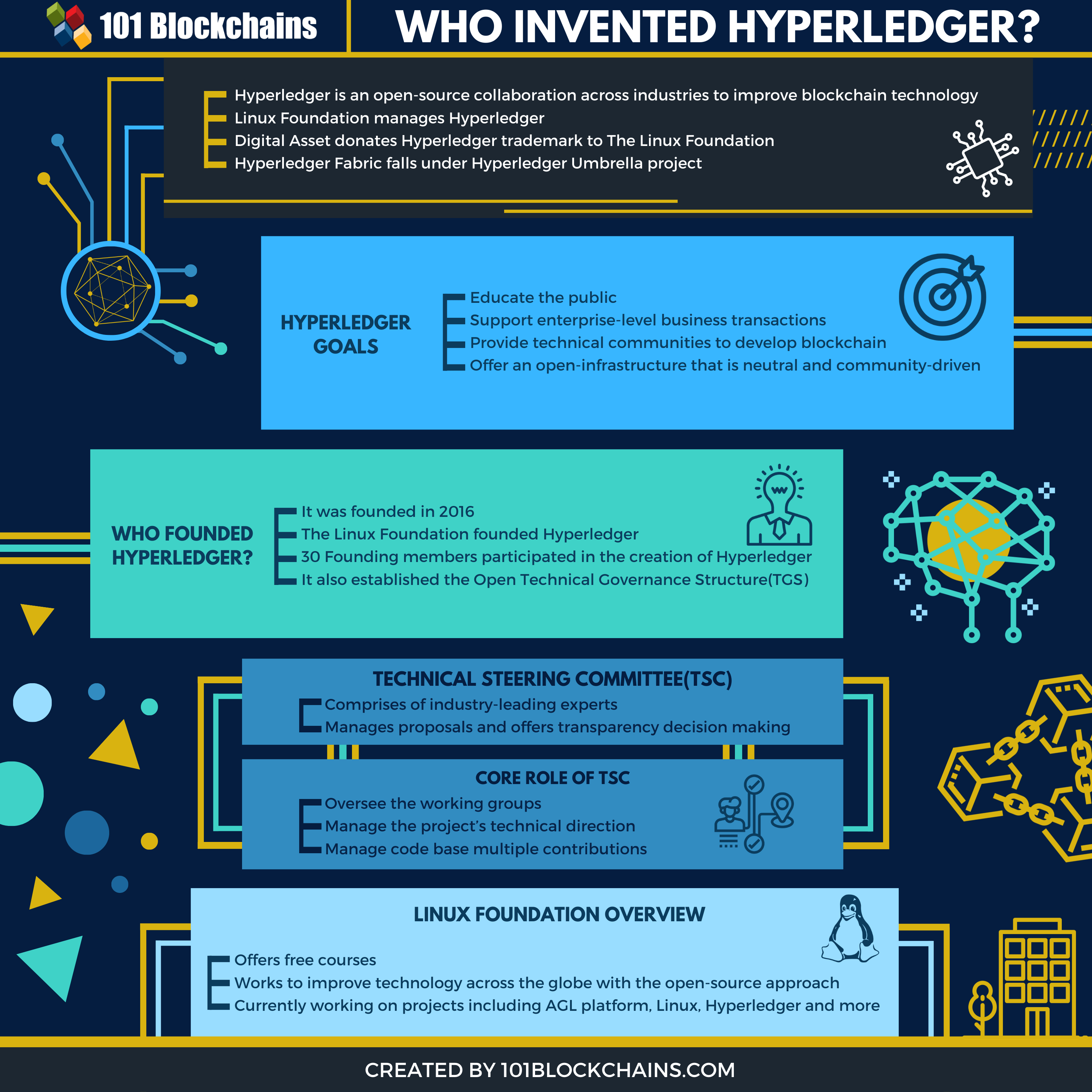 WHO INVENTED HYPERLEDGER