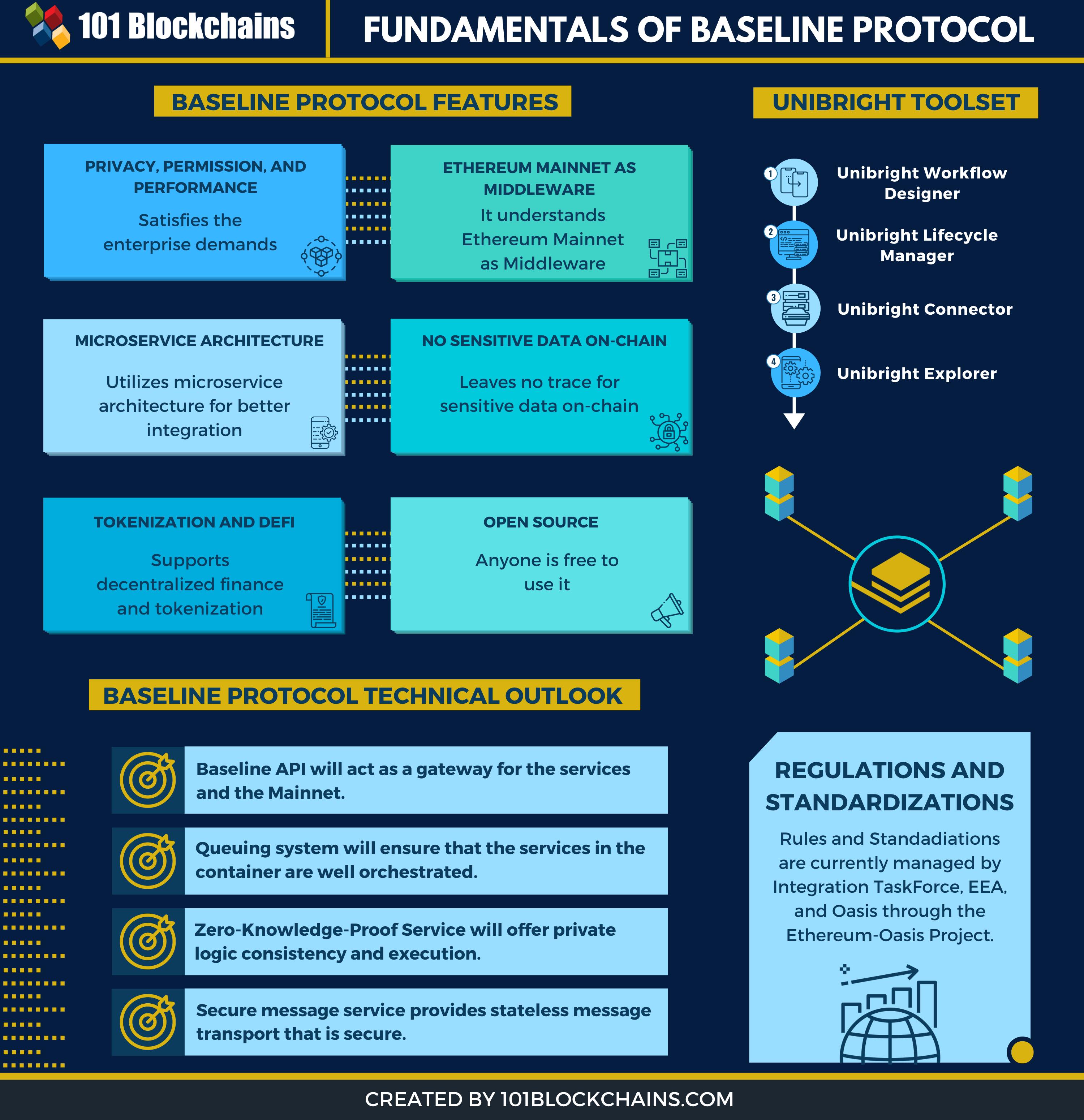 baseline protocol
