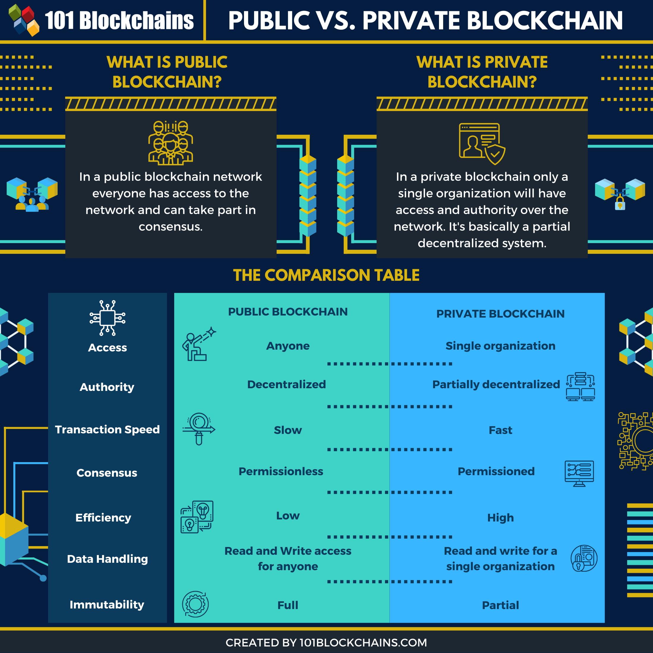 public vs private blockchain