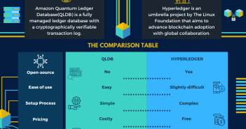 QLDB vs Hyperledger