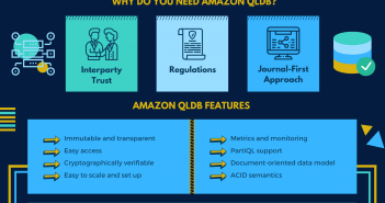 Amazon Quantum Ledger Database AWS QLDB