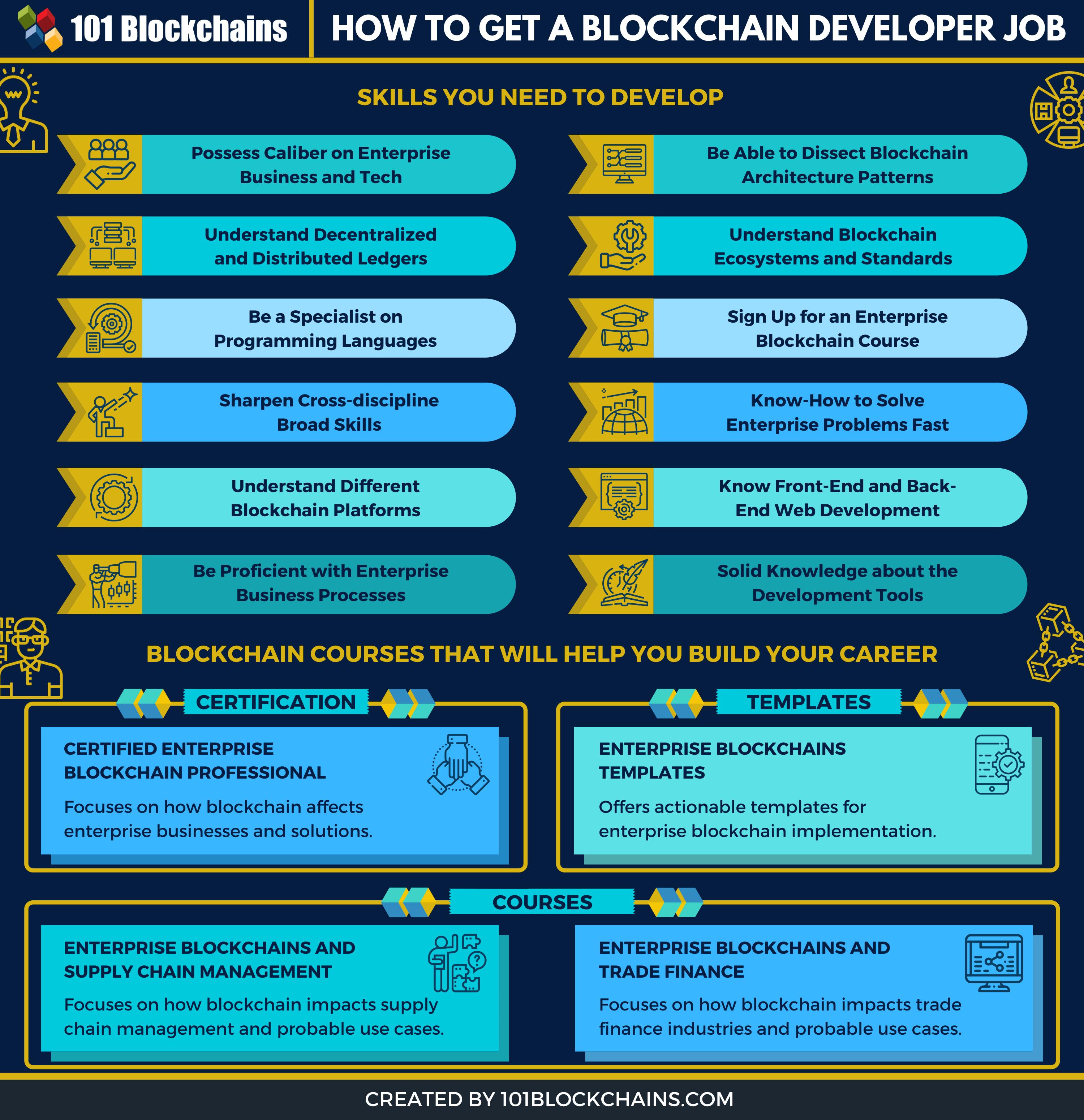 Blockchain Developer Job