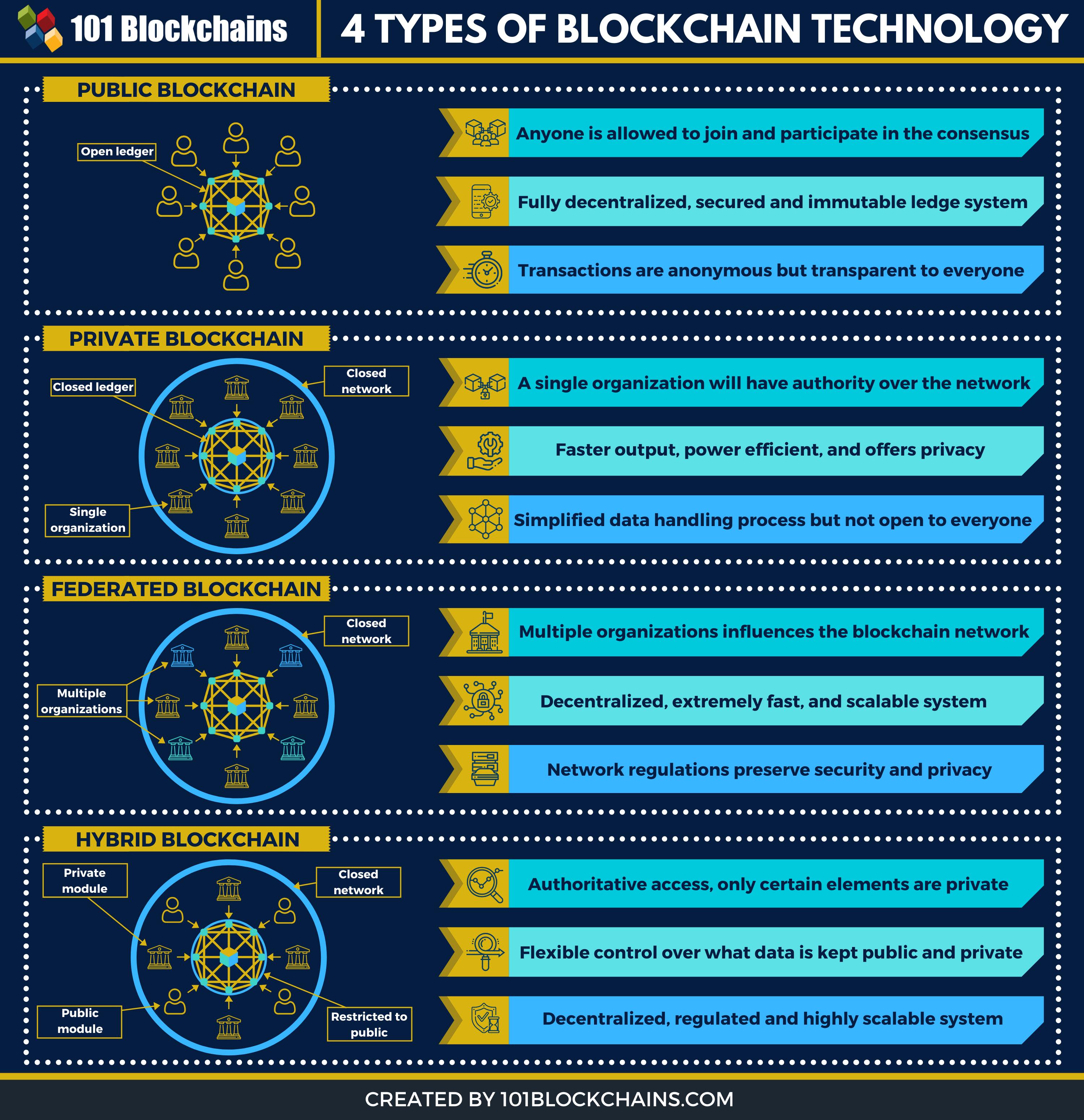 Types of Blockchain Technology