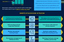 blockchain in telecom