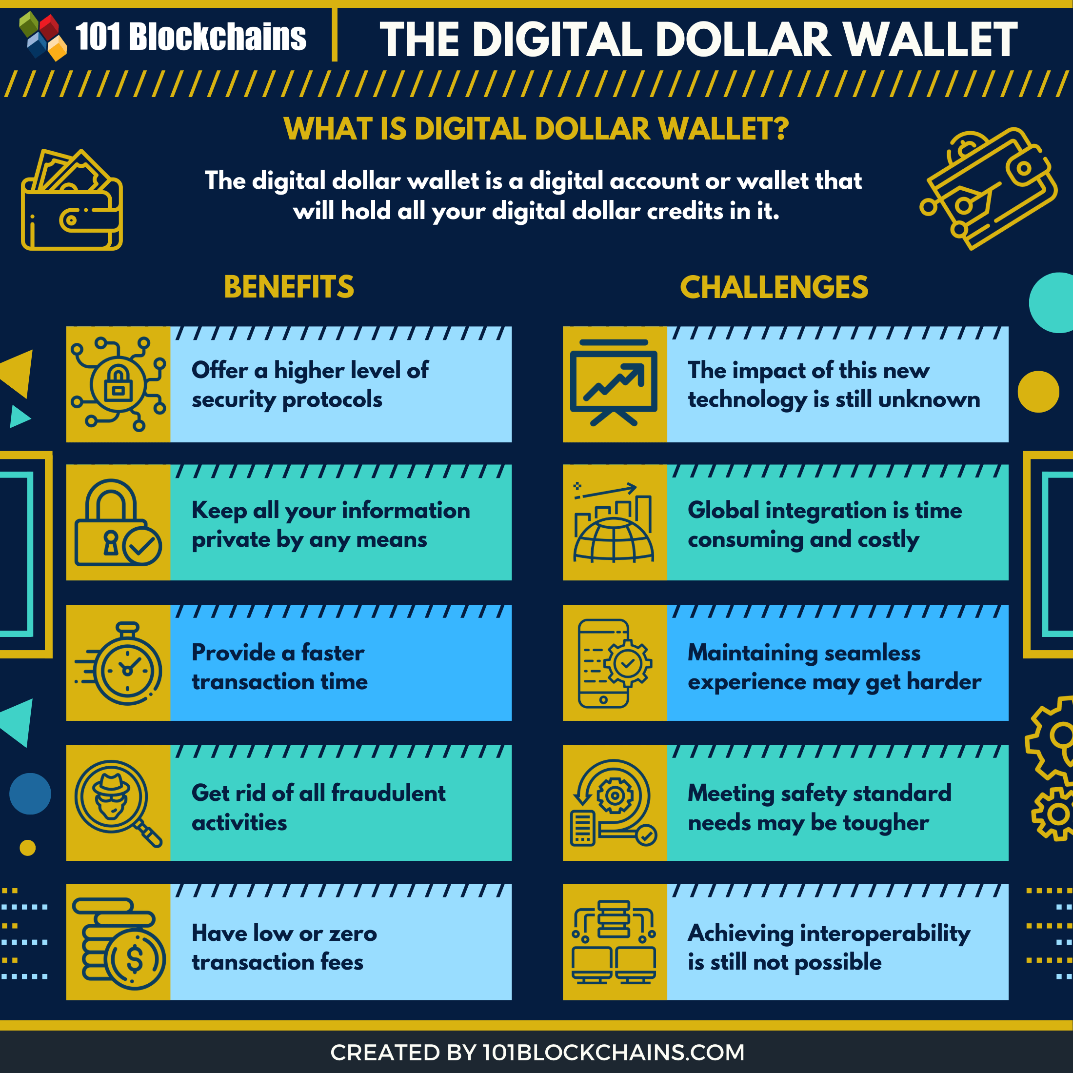digital dollar wallet