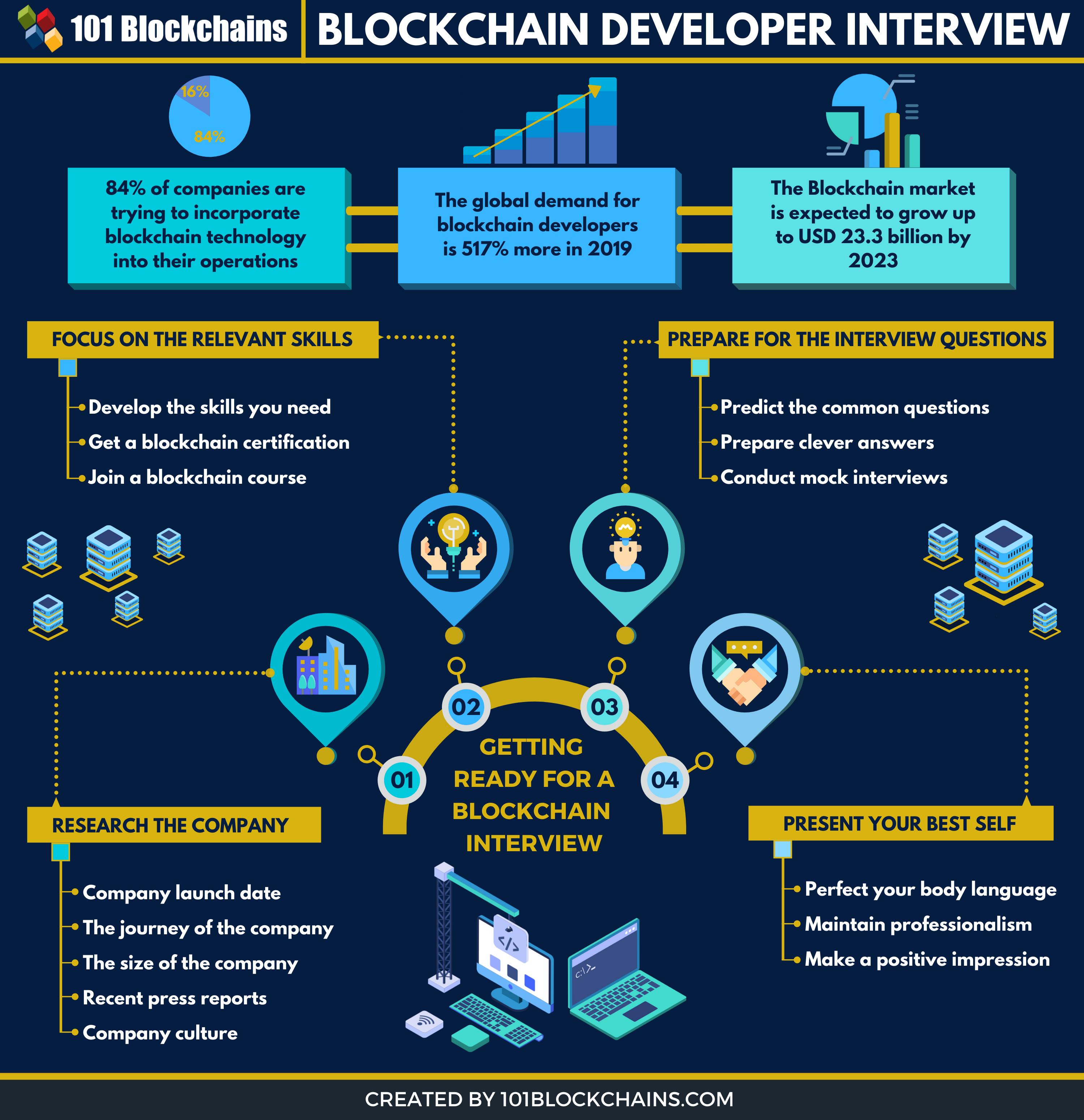 Blockchain Developer Interview