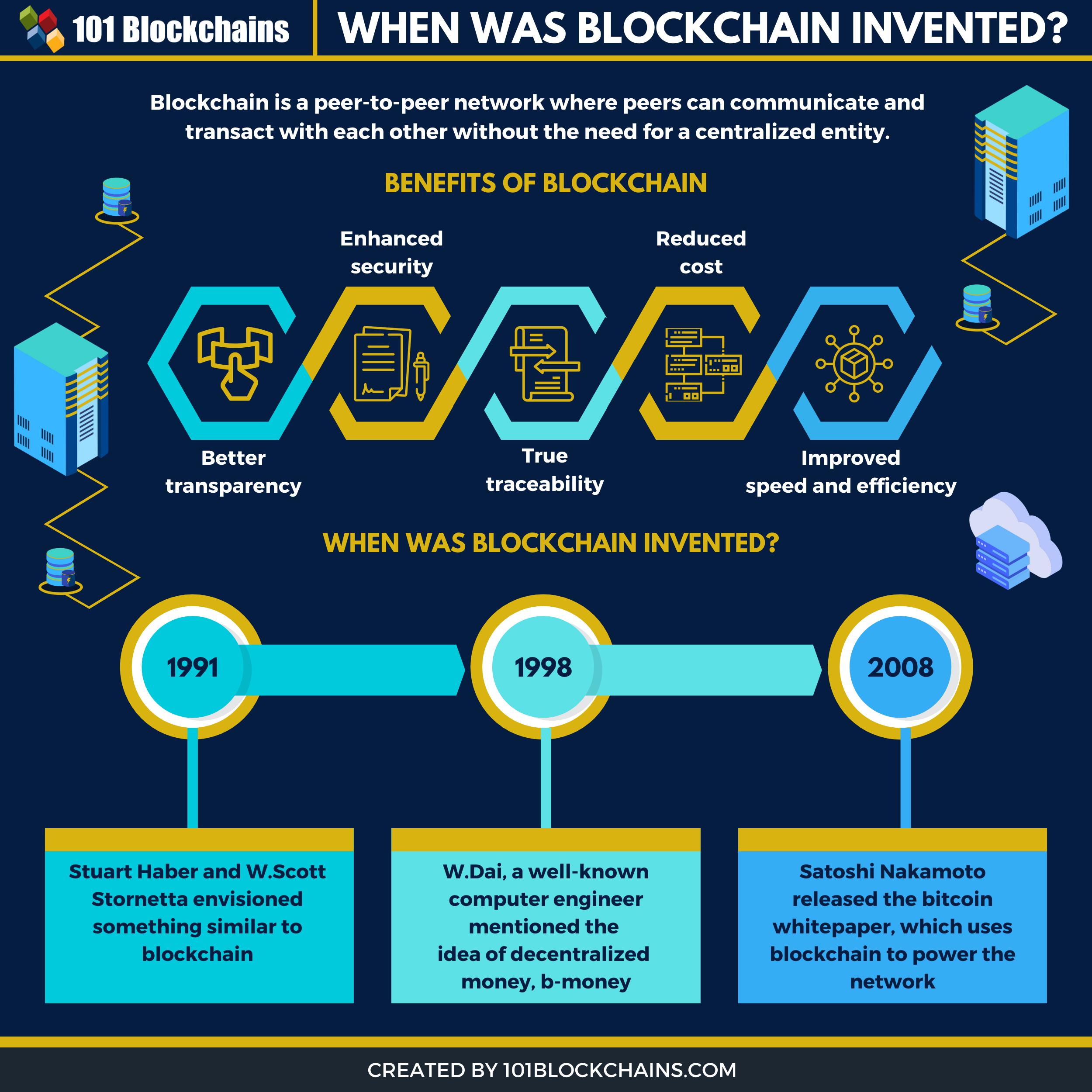 When Was Blockchain invented