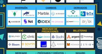 TOP PROYECTOS DE FINANZAS DESCENTRALIZADAS