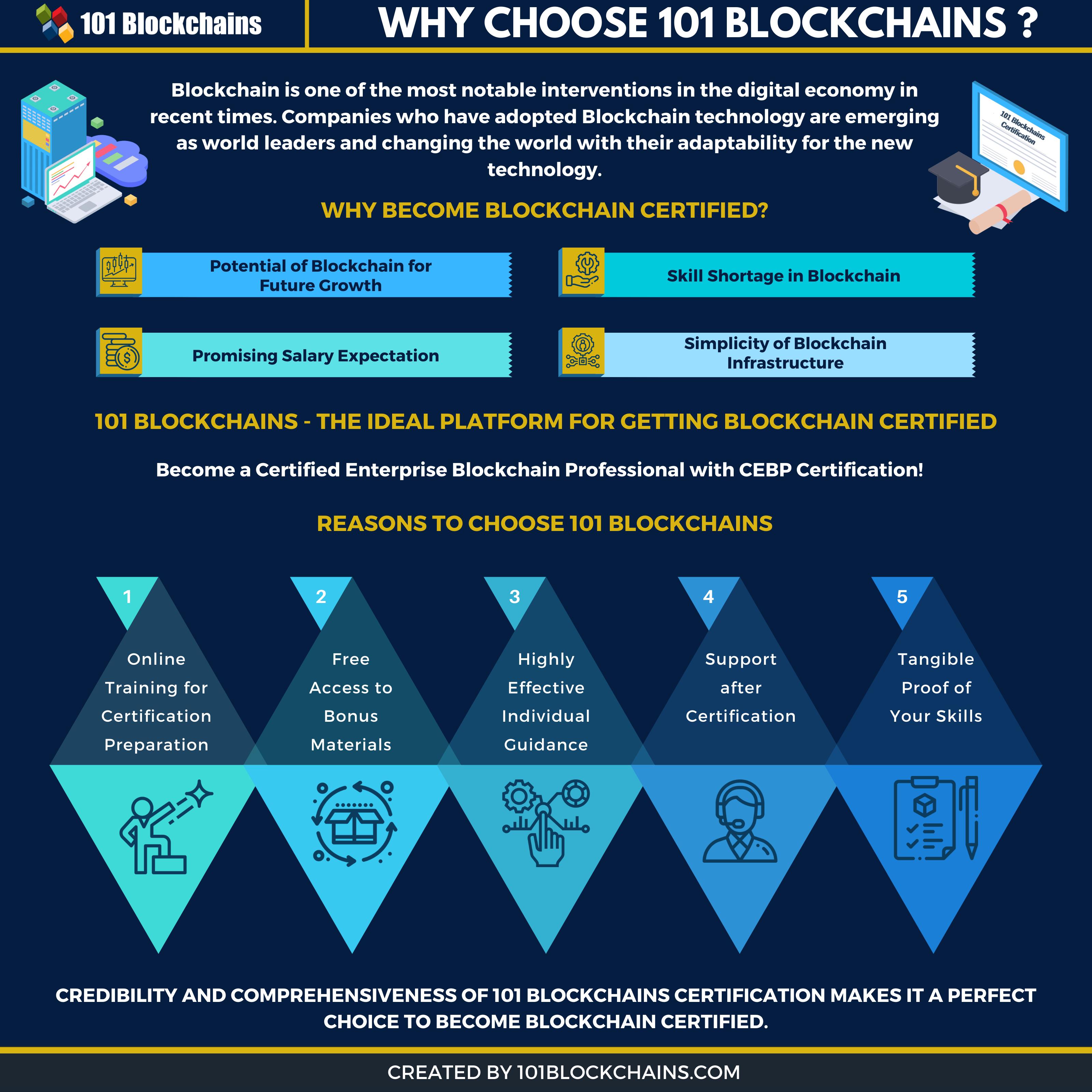 Why choose 101 Blockchains