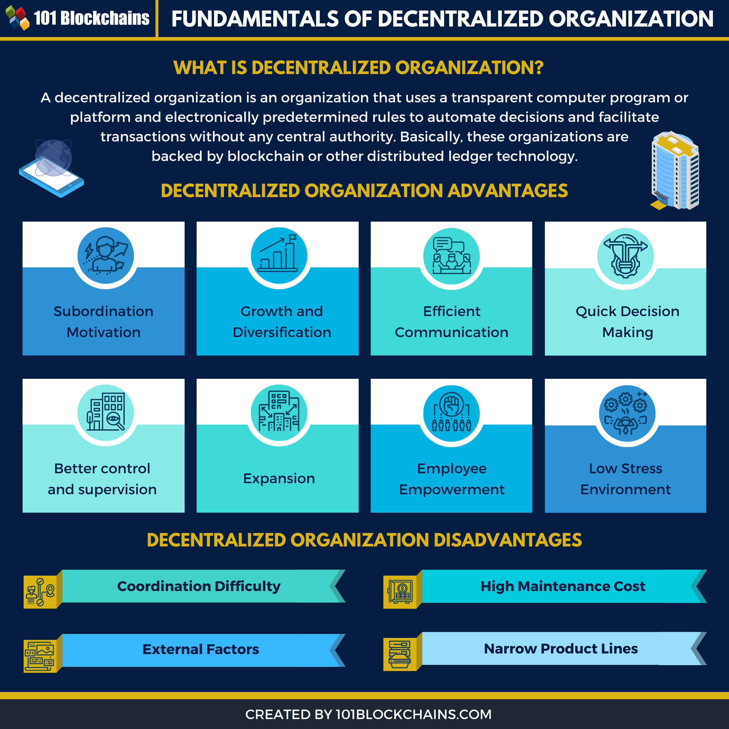 decentralized organization