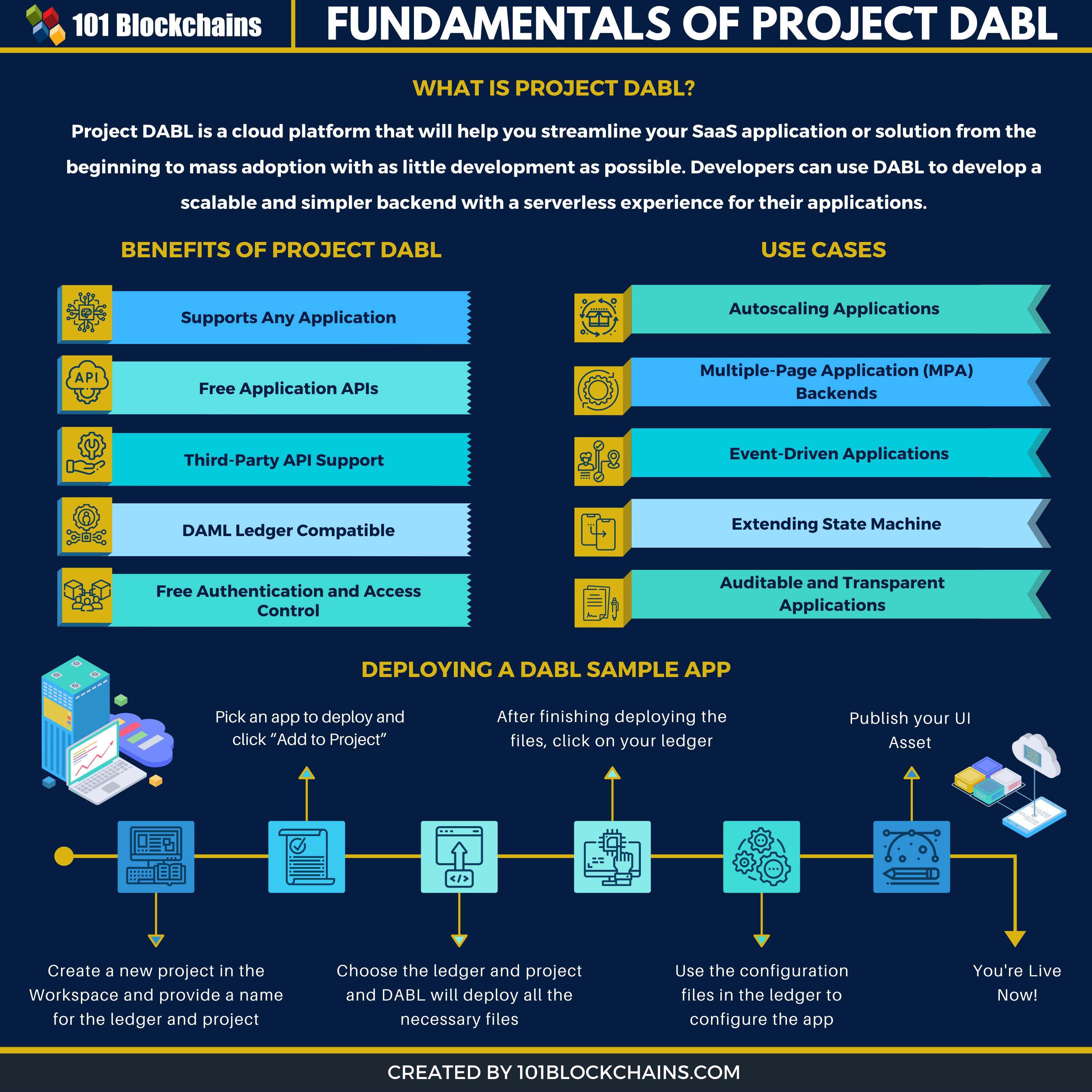 project dabl