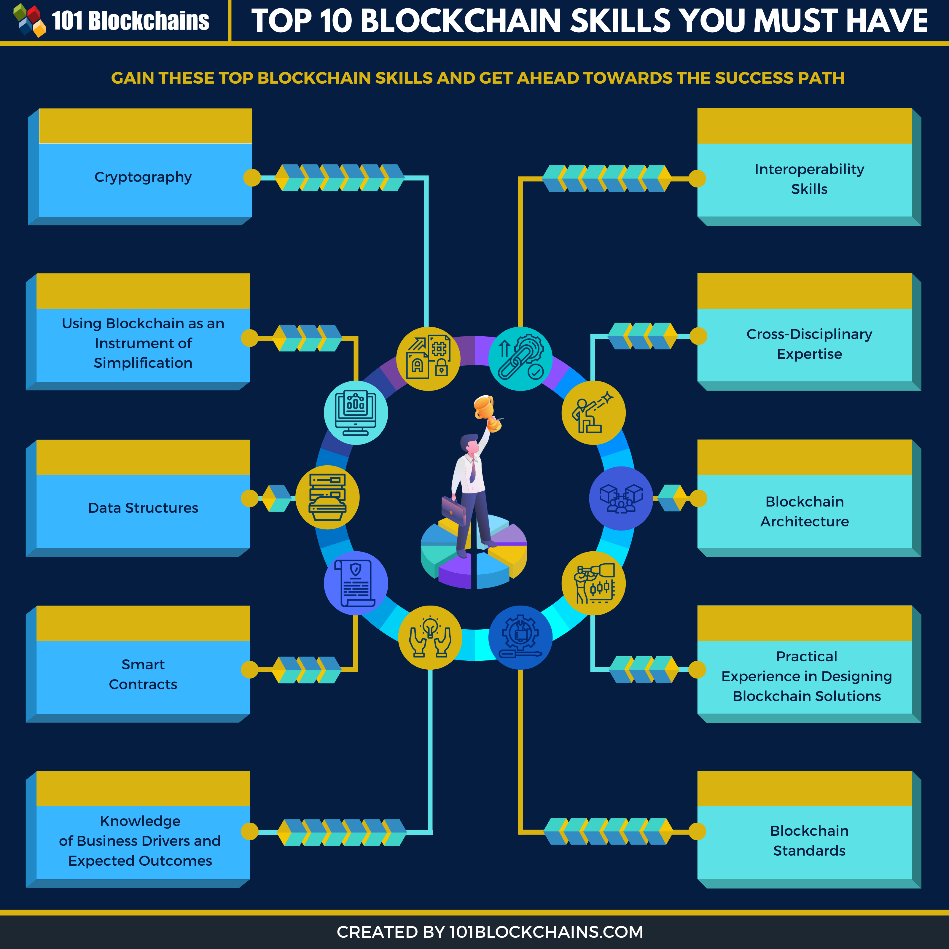 top blockchain skills