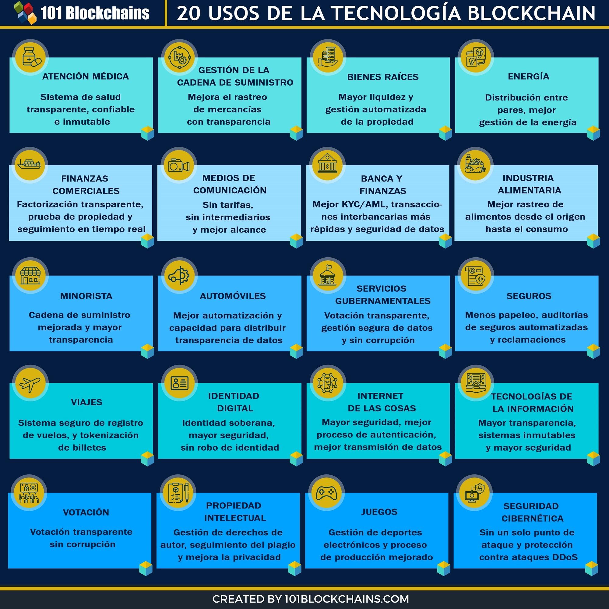 20 USOS DE LA TECNOLOGIA BLOCKCHAIN
