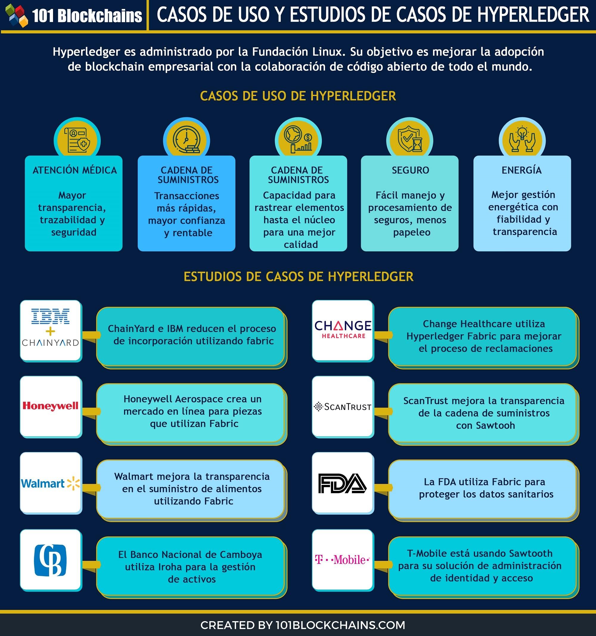 CASOS DE USO Y ESTUDIOS DE CASOS DE HYPERLEDGER