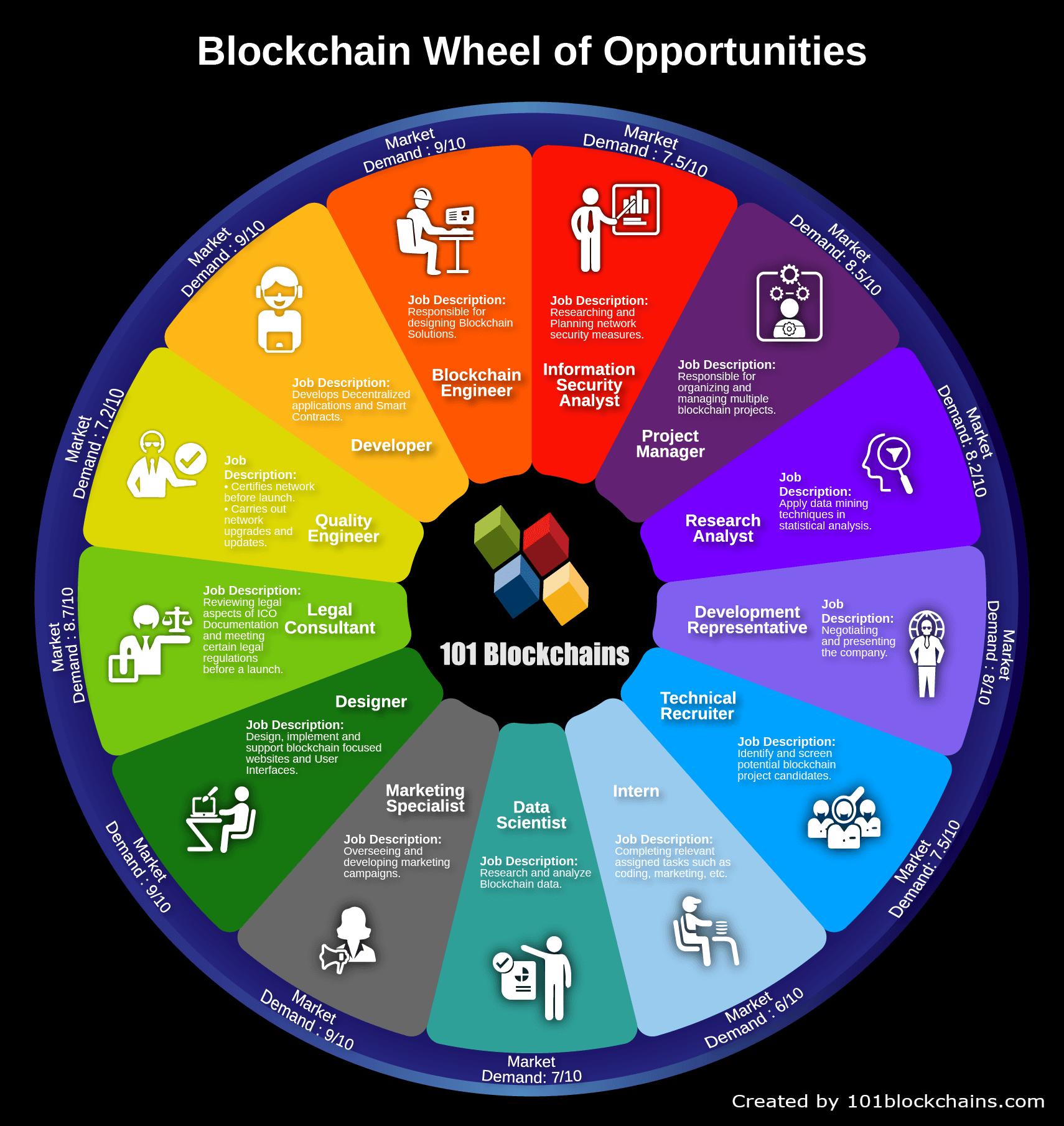 Blockchain Job Opportunities
