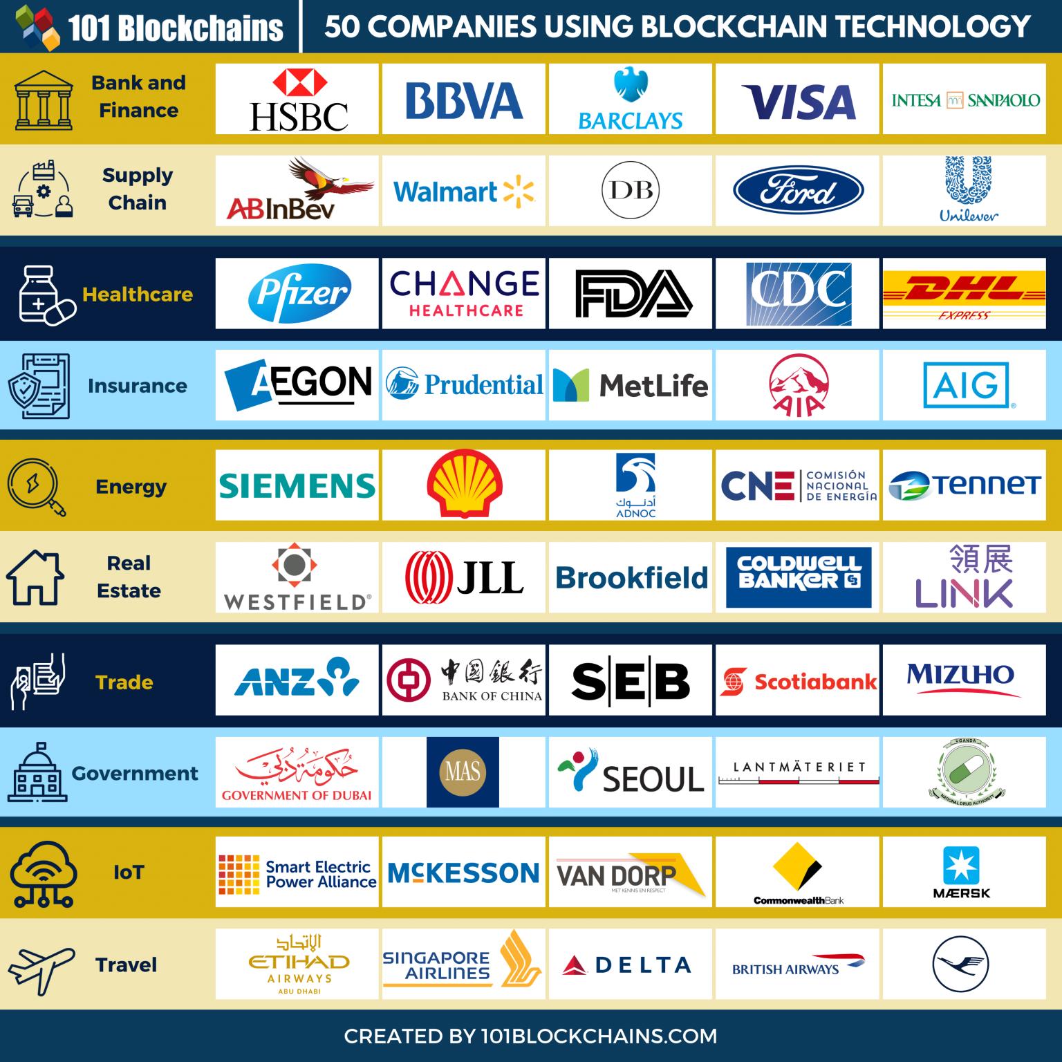 Jobs in blockchain