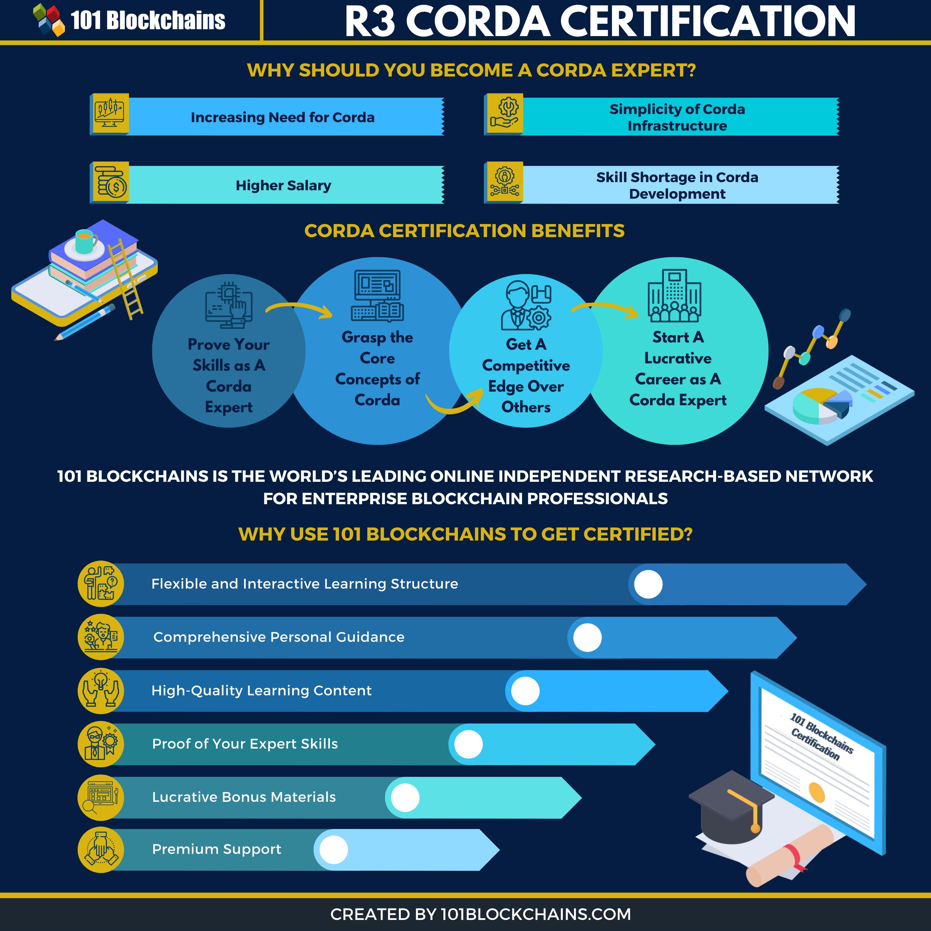 corda certification