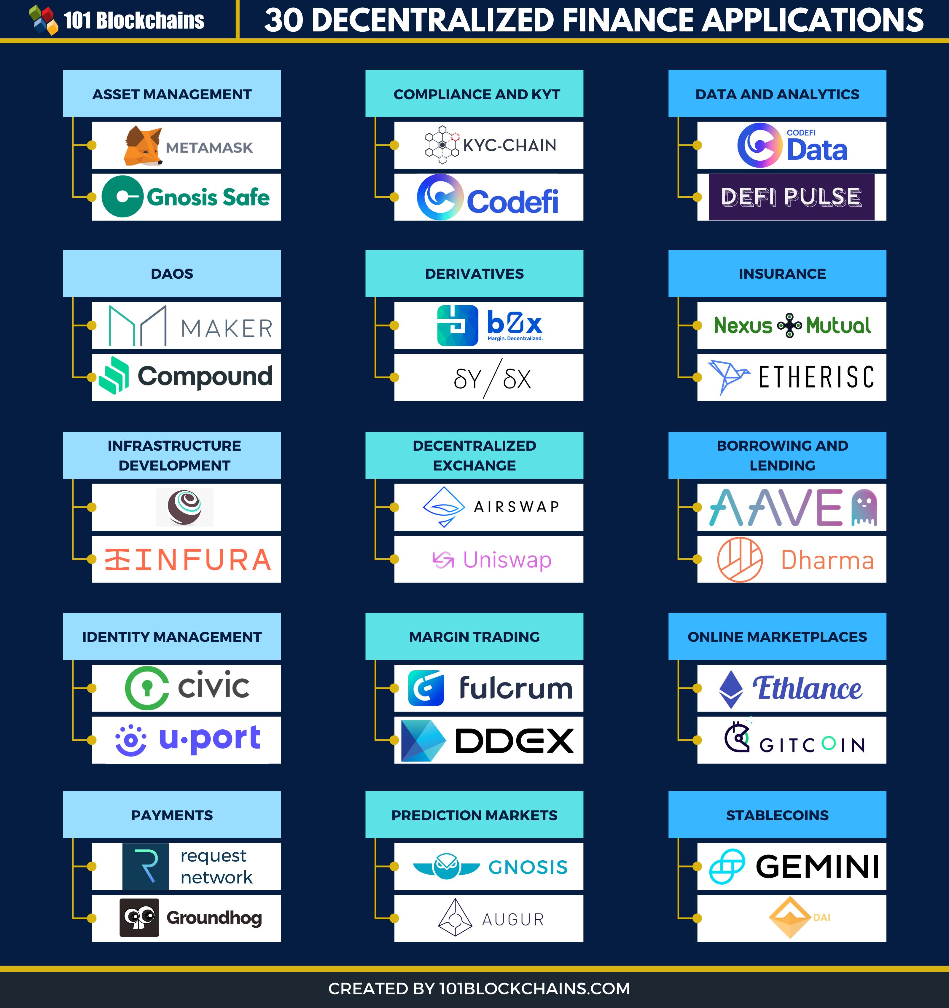 best decentralized finance applications