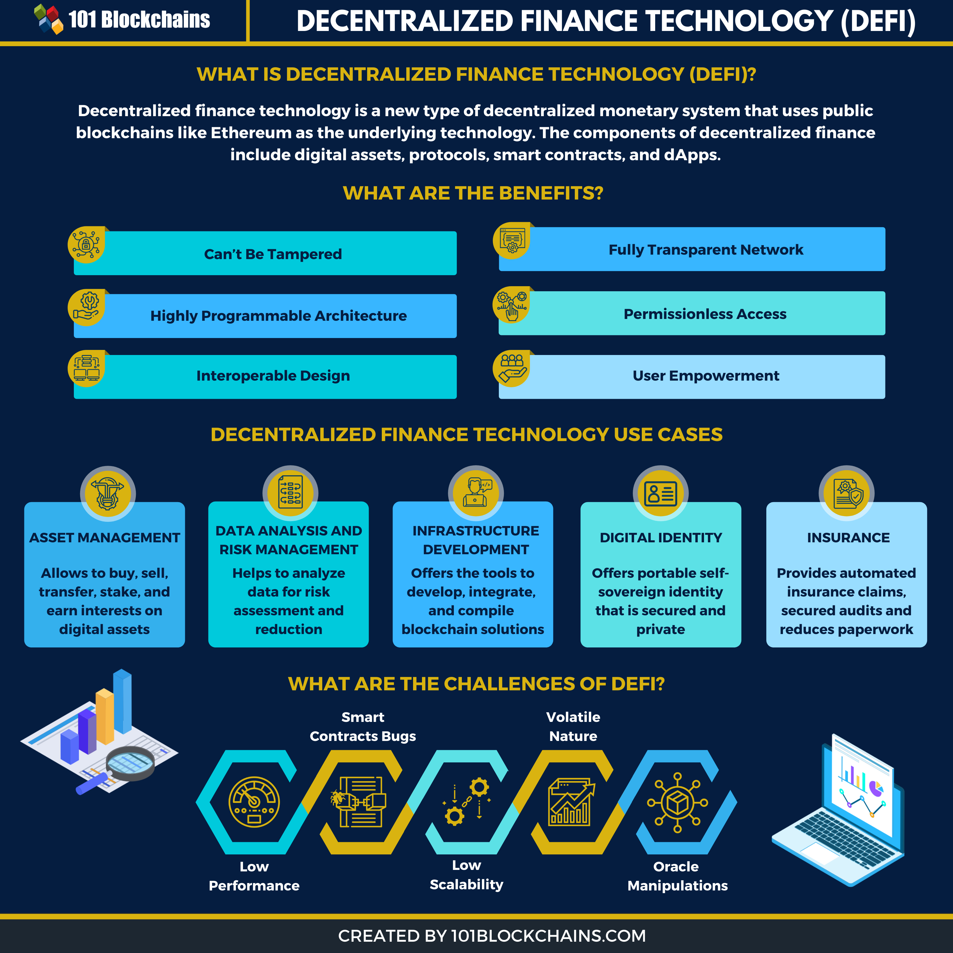 decentralized finance technology infographic