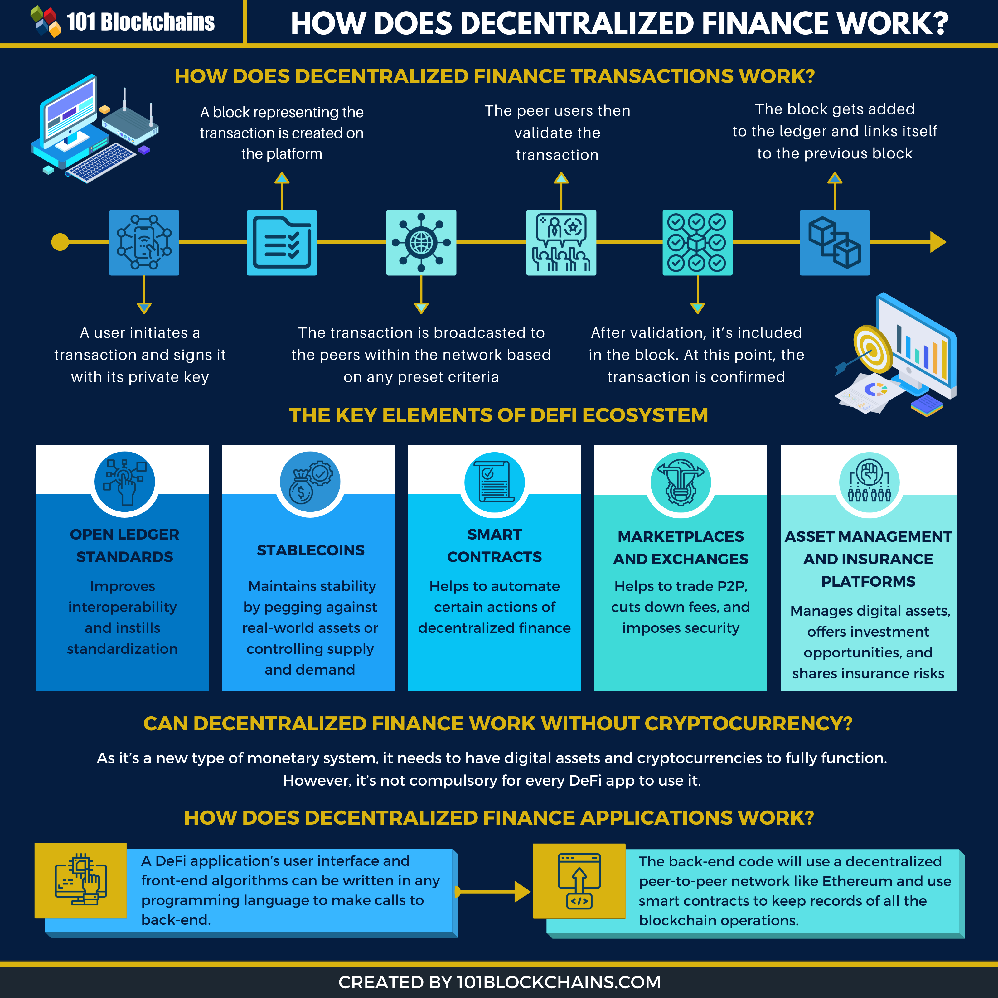how does decentralized finance work infographic