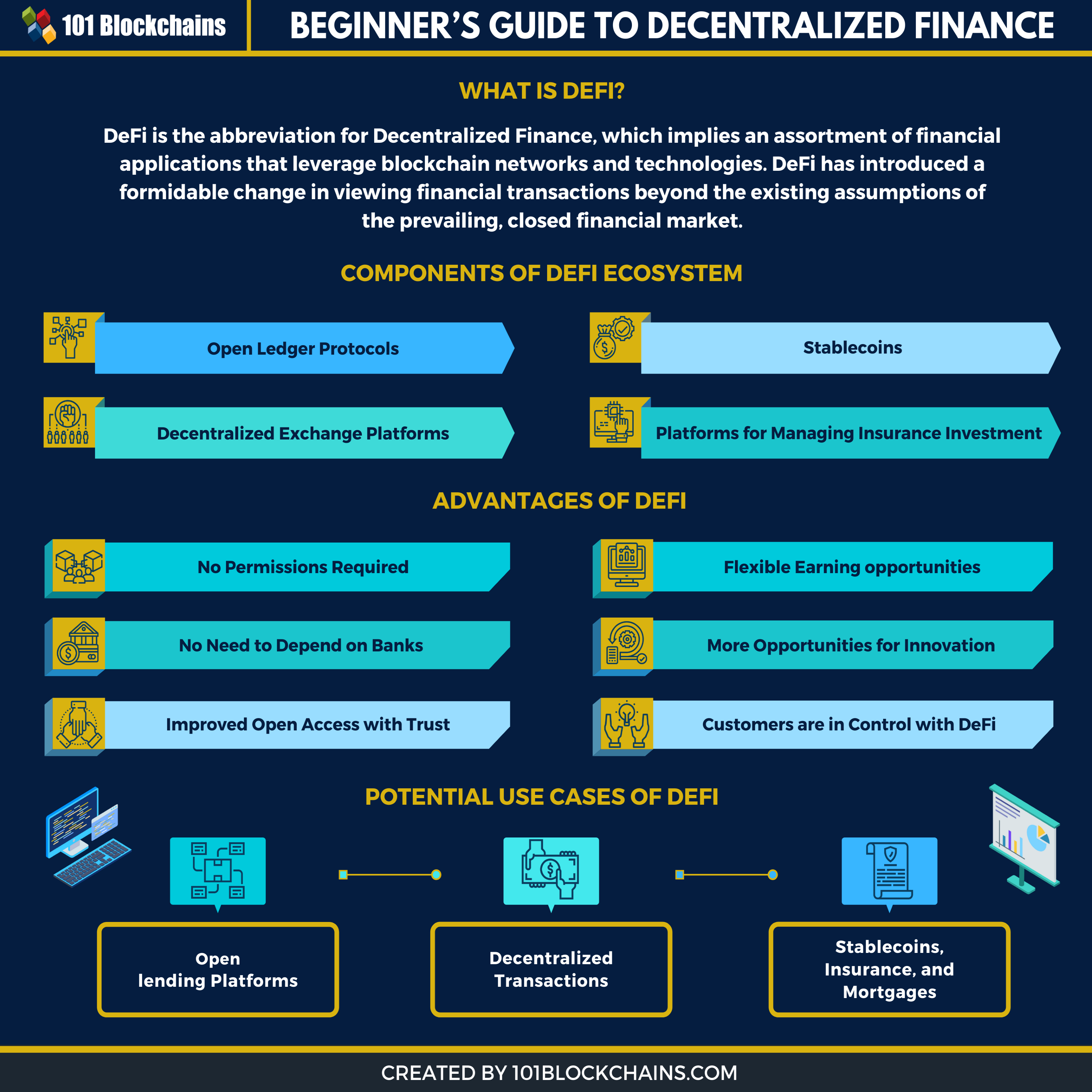 what is defi infographic