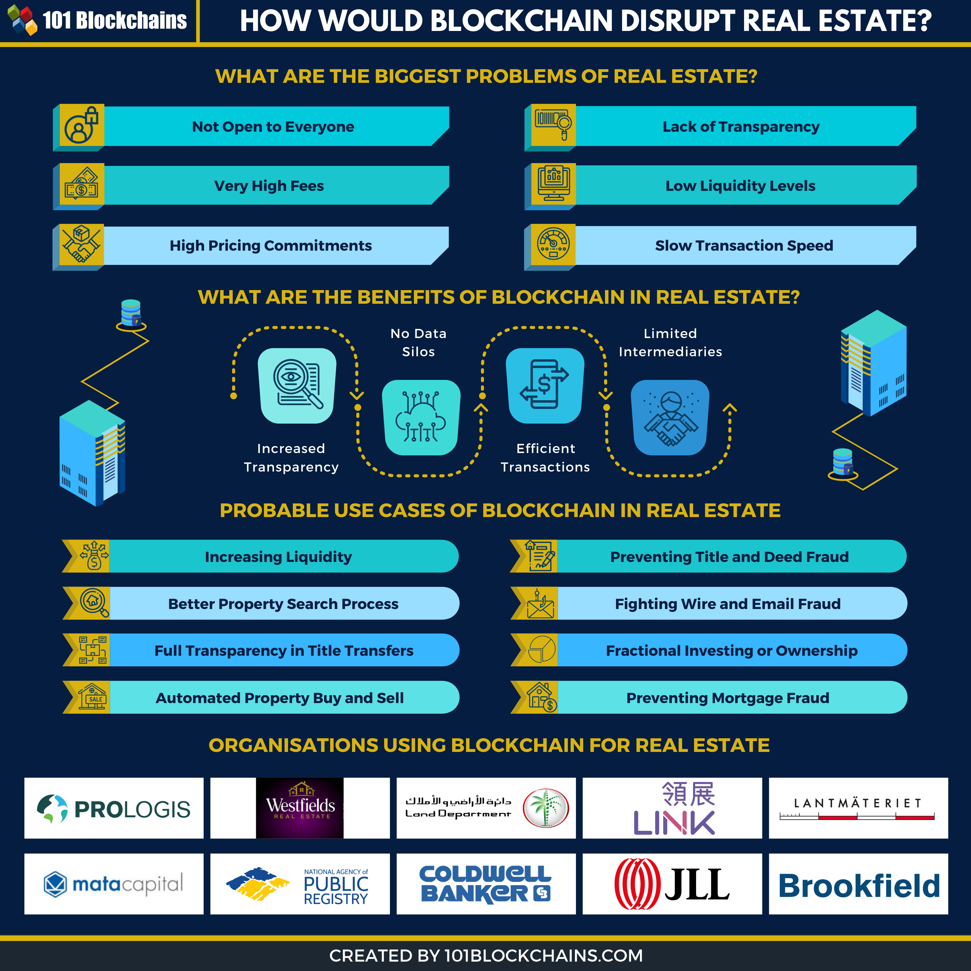 blockchain for real estate infographic