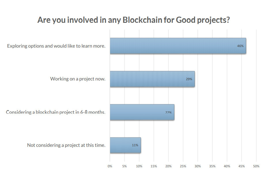 blockchain for social impact survey
