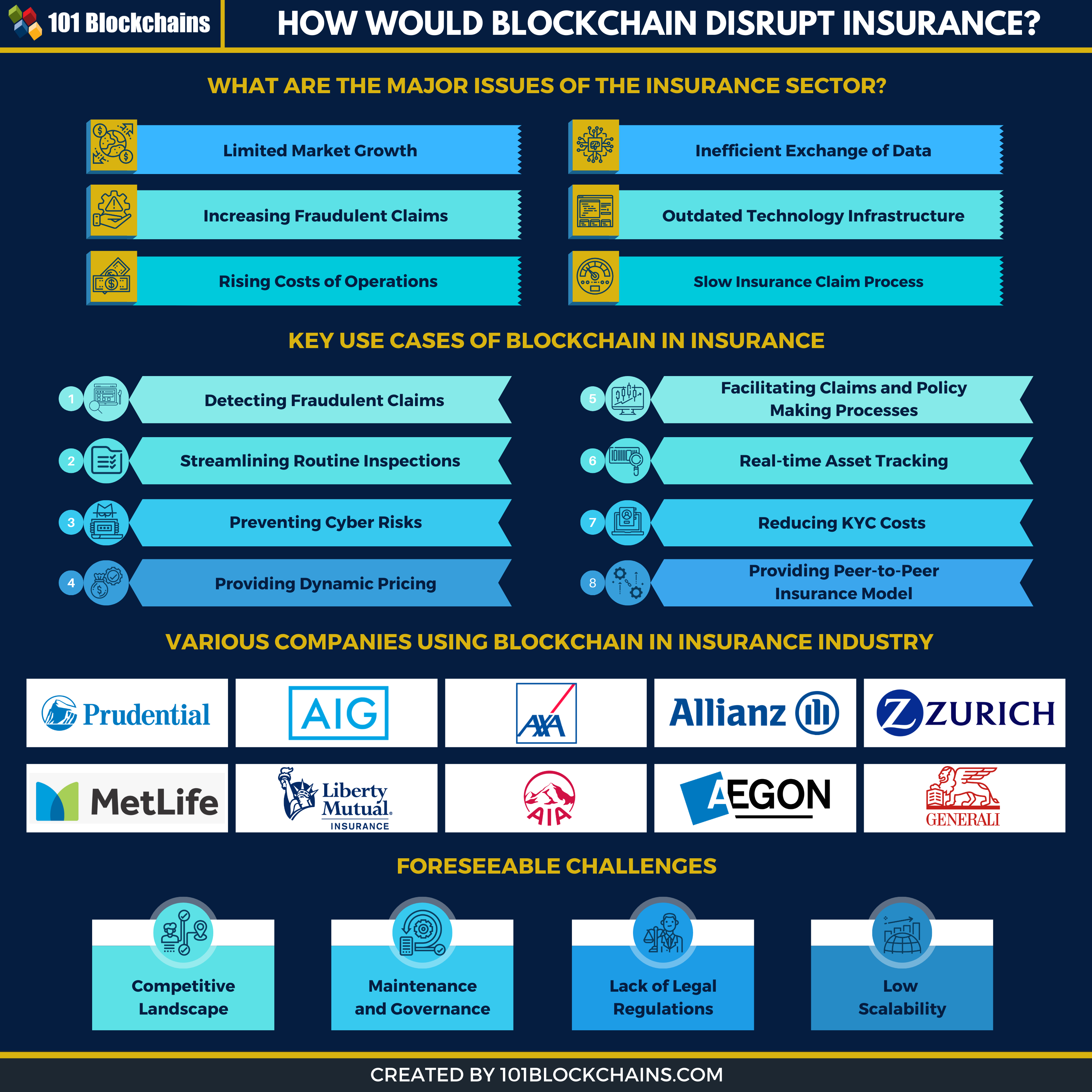 blockchain in insurance infographic