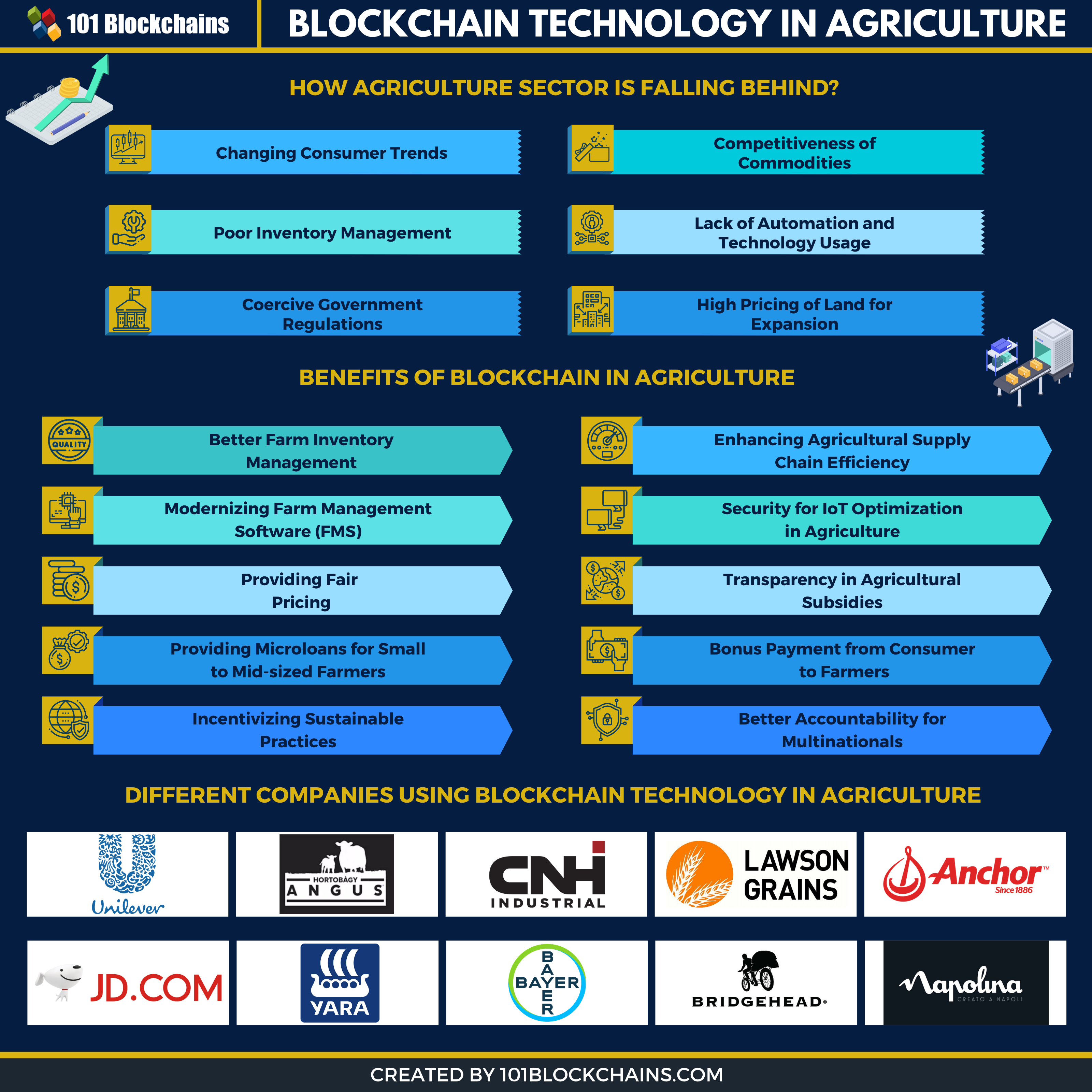 blockchain technology in agriculture