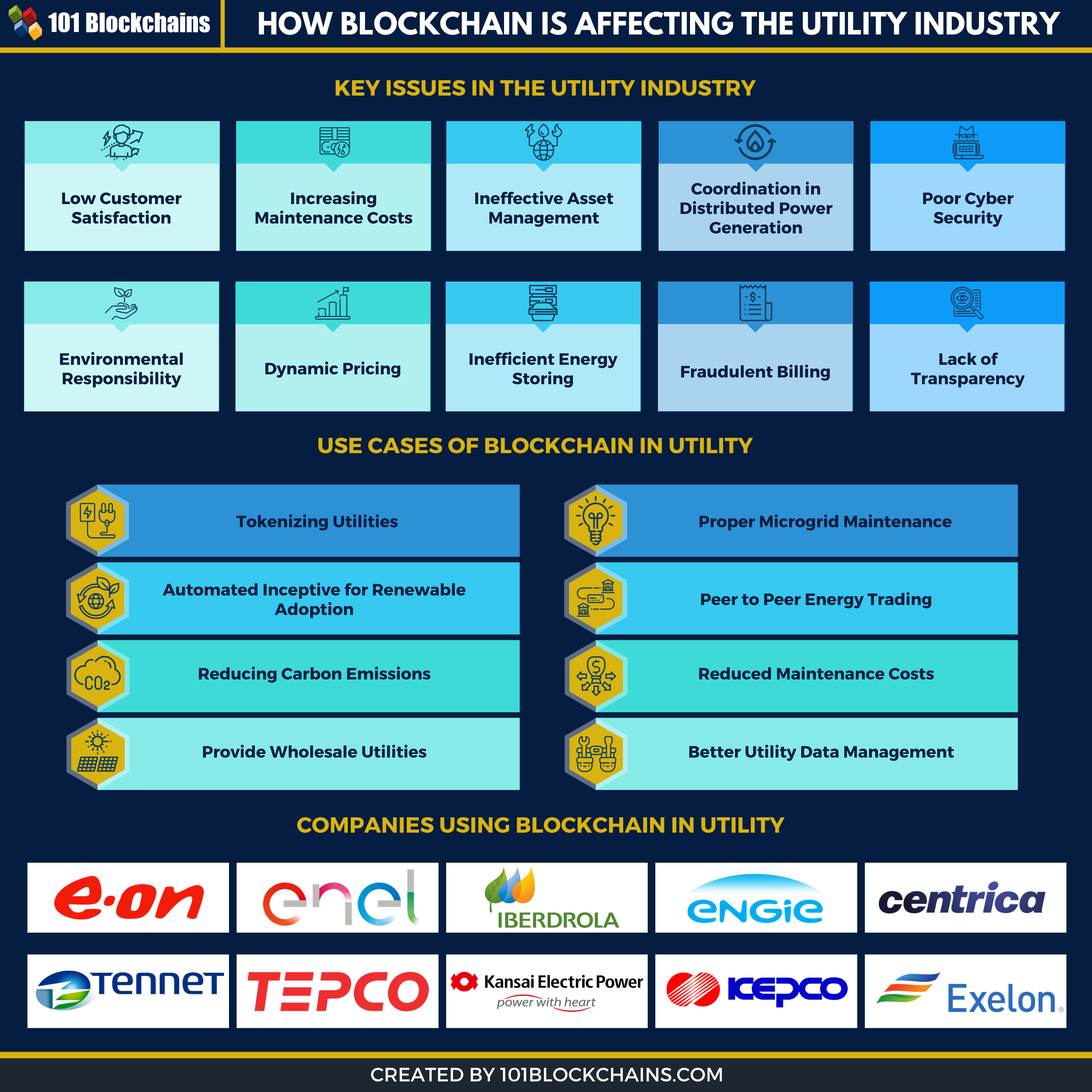 blockchain in utility sector
