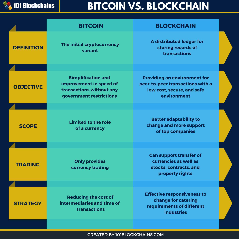 bitcoin vs. blockchain infographic