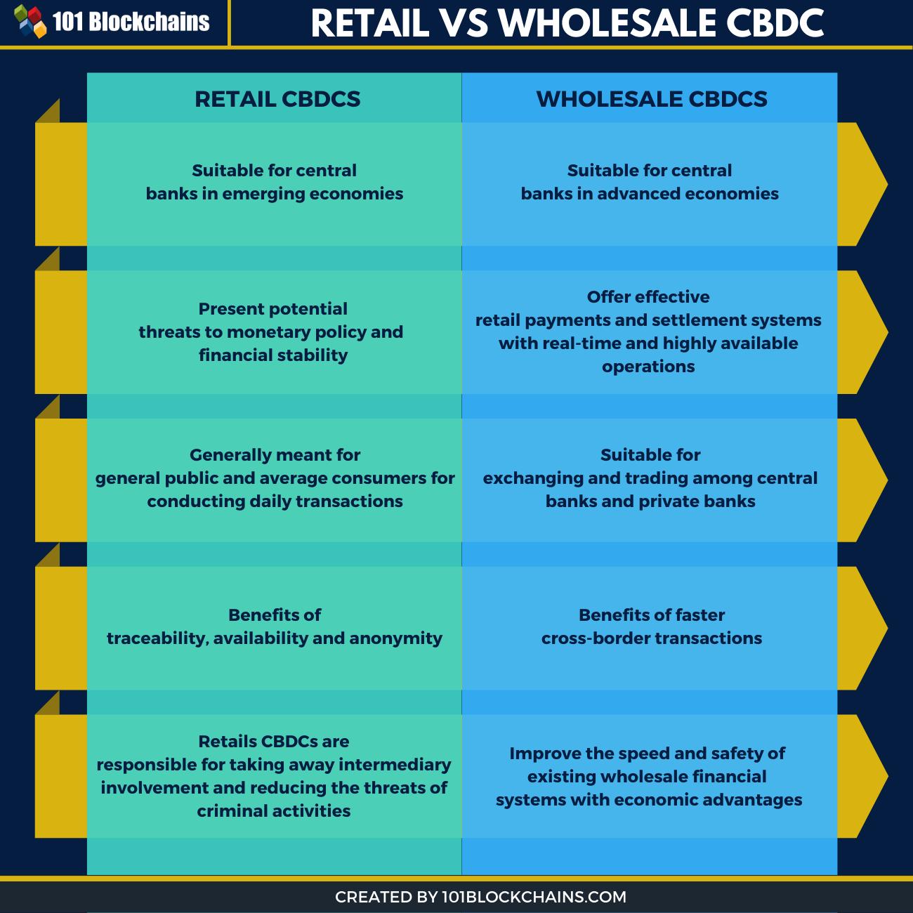 retail vs wholesale cbdc